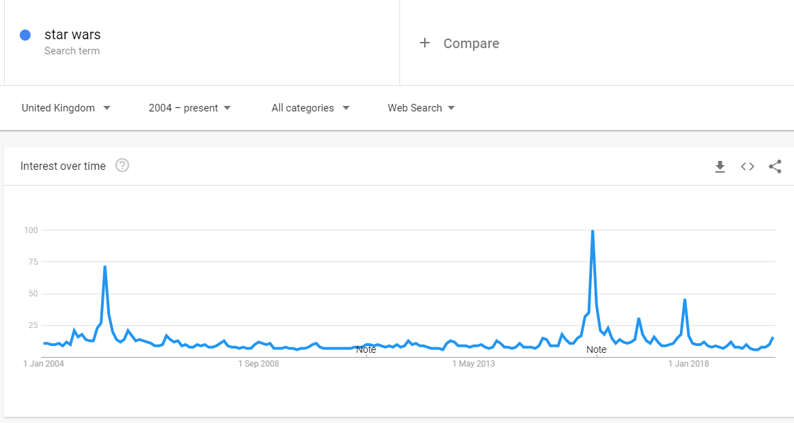 star wars search volume